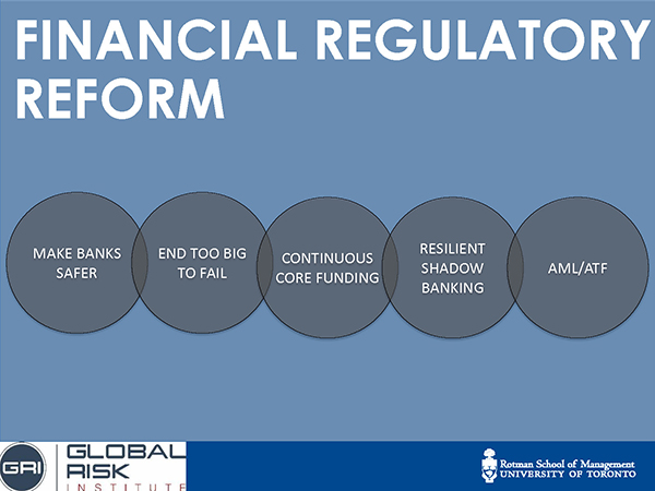 financial regulatory reform diagram